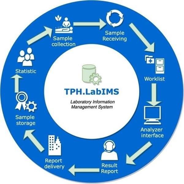 Lợi ích của phần mềm quản lý phòng xét nghiệm LIS là gì?